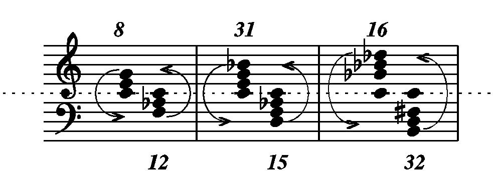 Symmetrical modes and chords